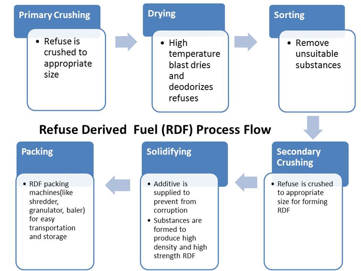 Refuse Derived Fuel Process Flow from Sinobaler