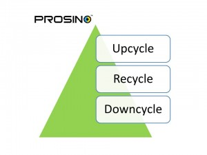 Difference of upcycle, recycle, and downcycle - PROSINO